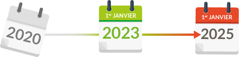 Facturation électronique loi de finances 2020