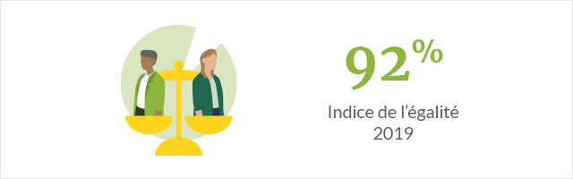 Index de l'égalité