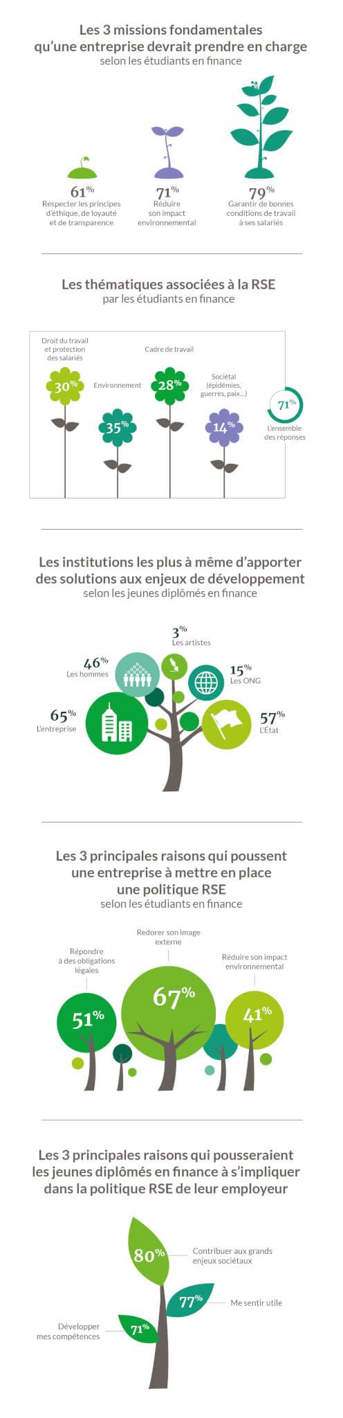 RSE et finance_étude Denjean & Associés