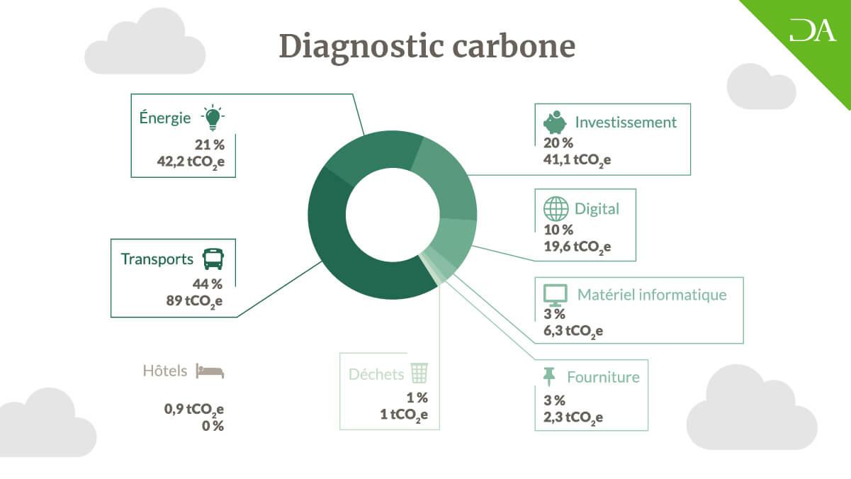 Diagnostic carbone Denjean & Associés